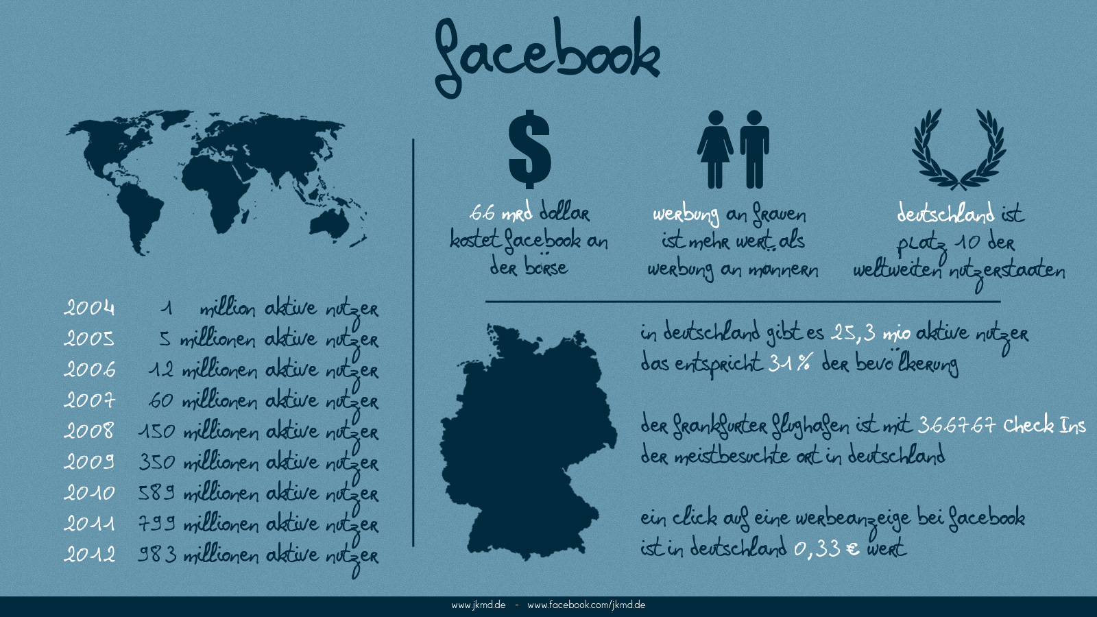 Jens Kaufmann Marketing Design Facebook Infografik