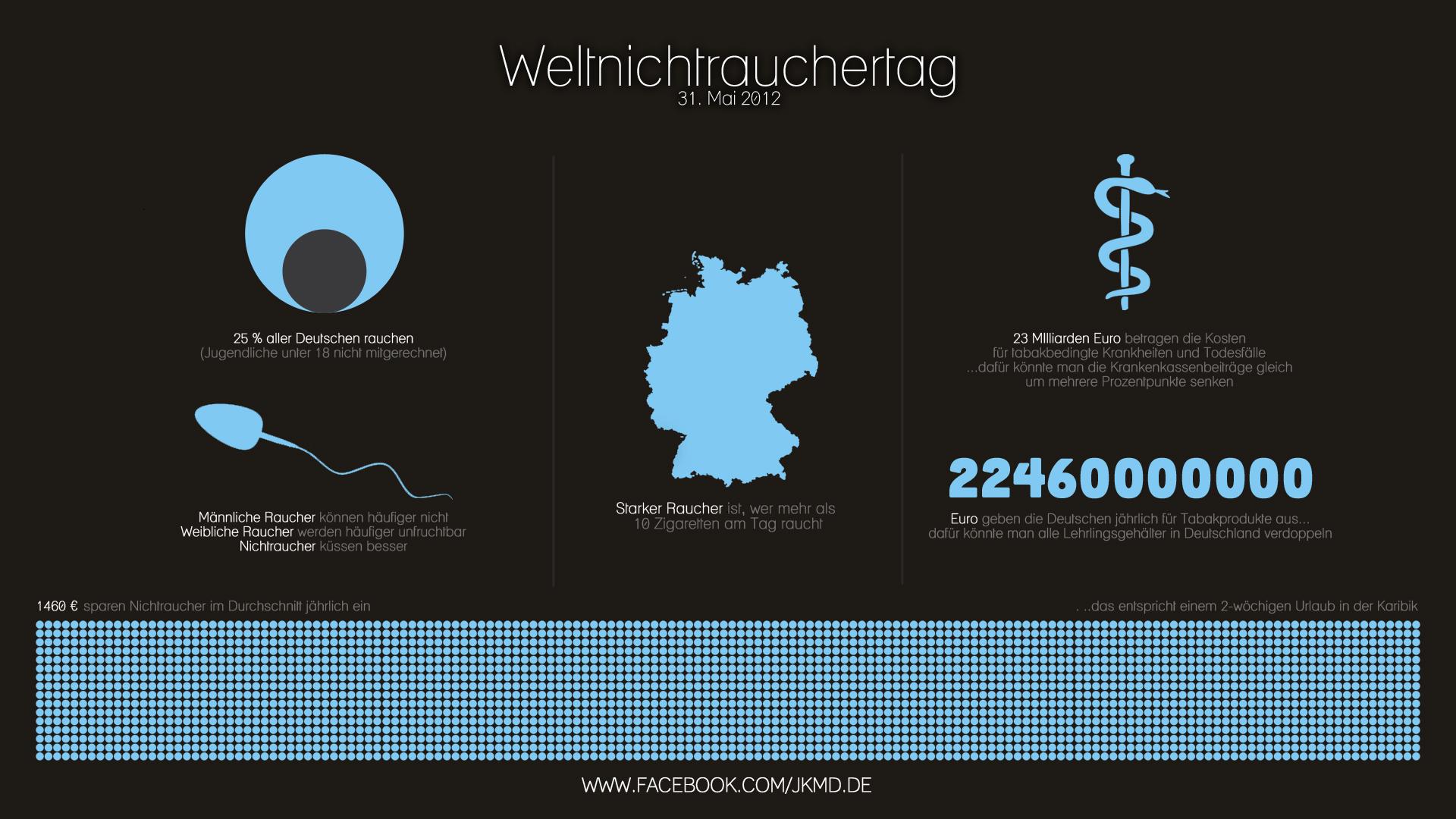 jens kaufmann marketing design infografik weltnichtrauchertag